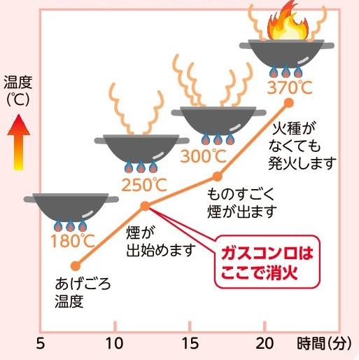 自動消火機能